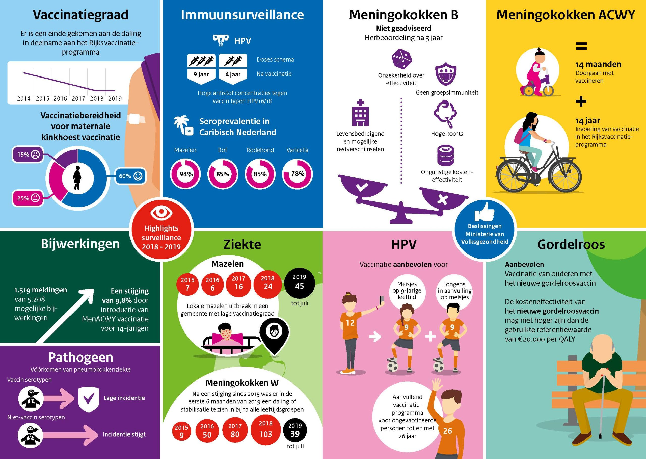 infographic_rijksvaccinatieprogramma